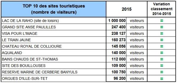 Sites_top10